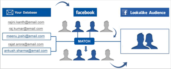 Lookalike audience for how to promote your quizzes on Facebook