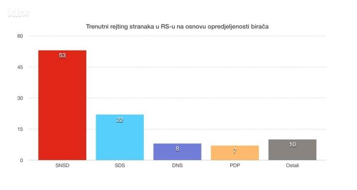 Izvor: Ipsos