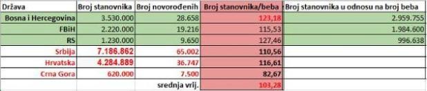 Odnos broja stanovnika i novorođenih u regionu