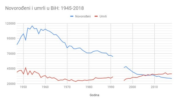 Novorođeni i umrli u BiH u periodu 1945-2018. godina<br />