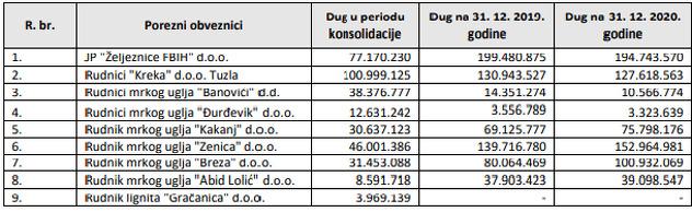 Pregled poreznih dužnika koji su bili u postupku konsolidacije