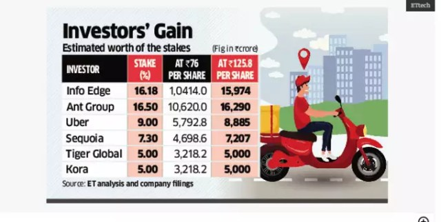 investors' silver