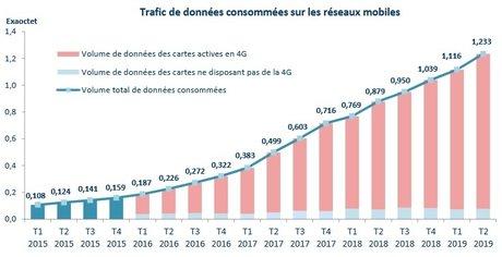 capture2arcep - Sur mobile, la consommation de données continue d'exploser