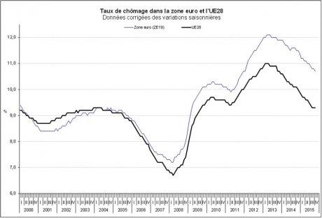 graph zone euro chômage