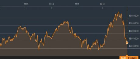 Indice marchés obligataires