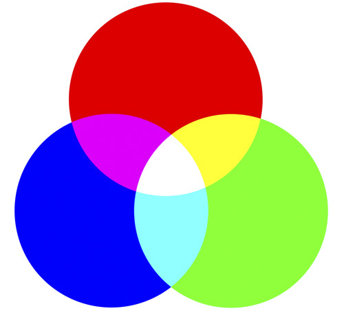 Three overlapping circles displaying the RGB colour model.
