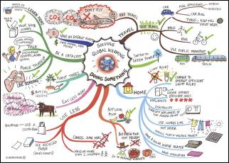 Global Warming Mindmap