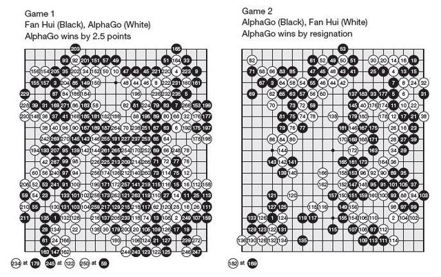 https://i1.wp.com/static.lexpress.fr/medias_10754/w_640,c_fill,g_north/go-alphago-contre-fan-hui_5506499.jpg