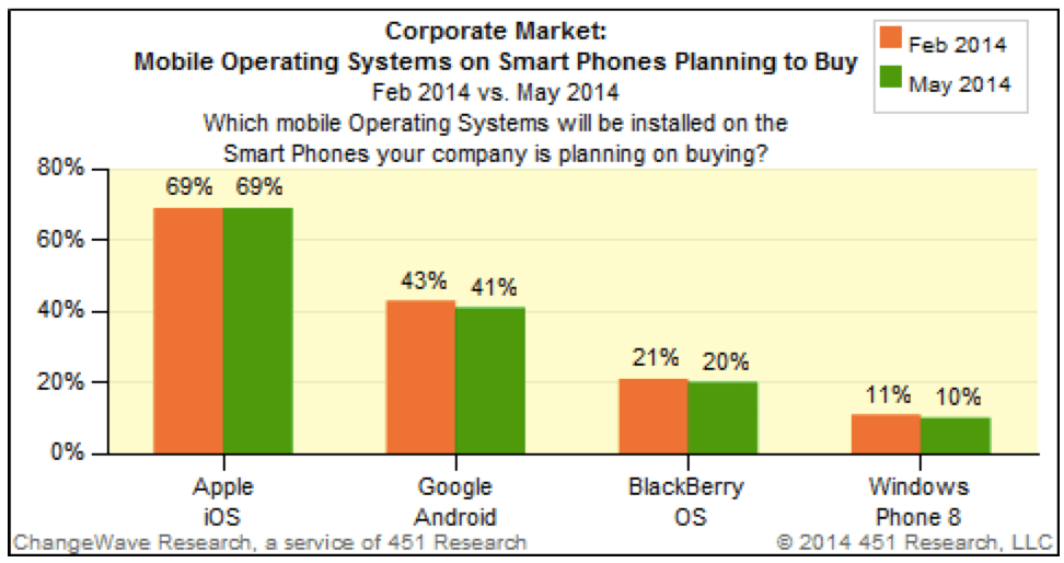 Corporate smart phone buying over the next 90 days