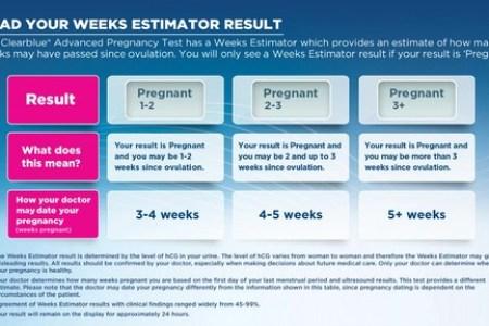 Clear Blue Digital Pregnancy Test With Weeks Estimator Accuracy