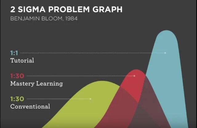 Sigma 2 Problem Graph