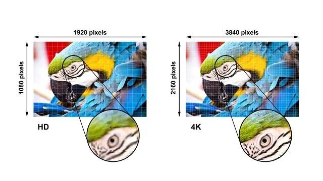 Сравнение между HD и UHD