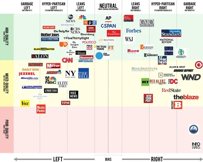 Check The Political Bias Of Any Media Site In This Massive Database Media Site Political Bias