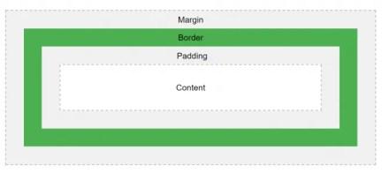 CSS code example box model