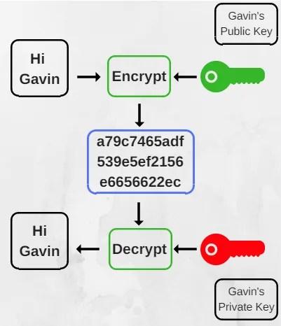 термины шифрования - объяснение открытых и закрытых ключей