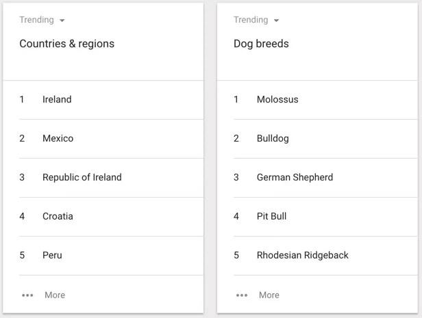 Google-Trends-Top-Charts