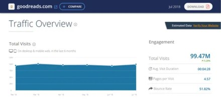 this is a screen capture of SimilarWeb a web traffic analyzer