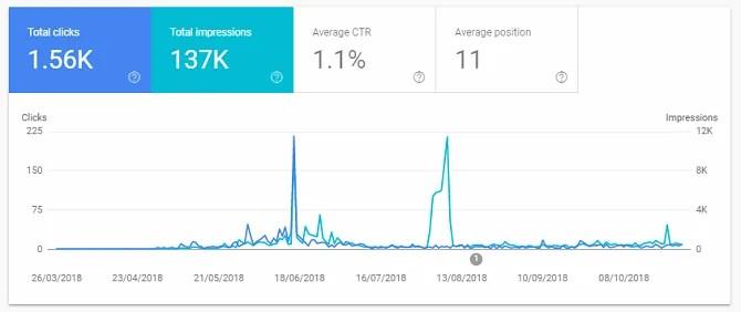 prestazioni del sito di google