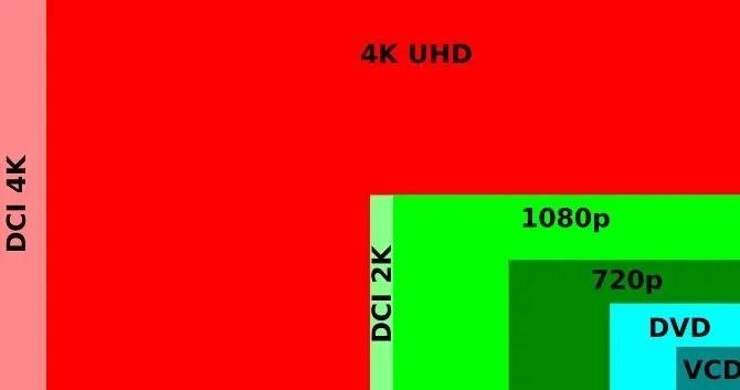 differences between 4k UHD HD 1080p pixels DVD VCD aspect ratio