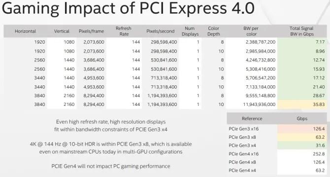 intel gaming effect pcie 4.0