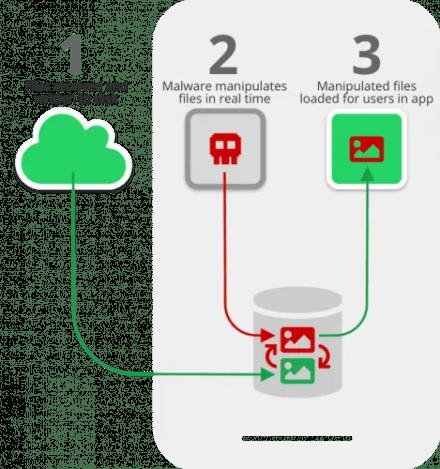Media File Jacking diagram