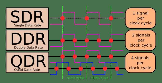 DDR Clock Cycle