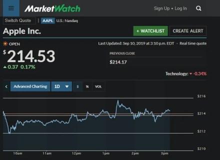 MarketWatch Apple Stock