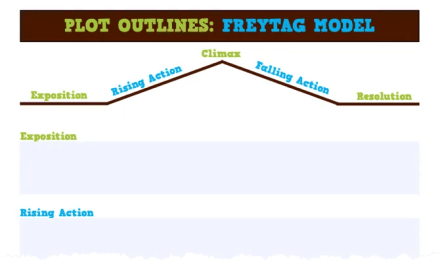 Freytag Model Plot Outline