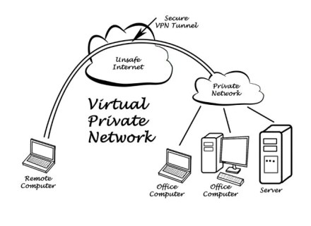 A diagram showing how a VPN works