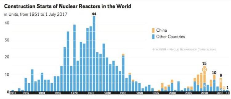 Démarrage de constructions de réacteurs nucléaires dans le monde depuis 1951 (WNISR 2017)