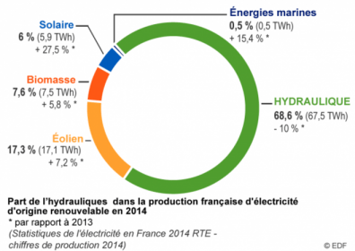 Répartition des parts de production d'énergie en France © EDF