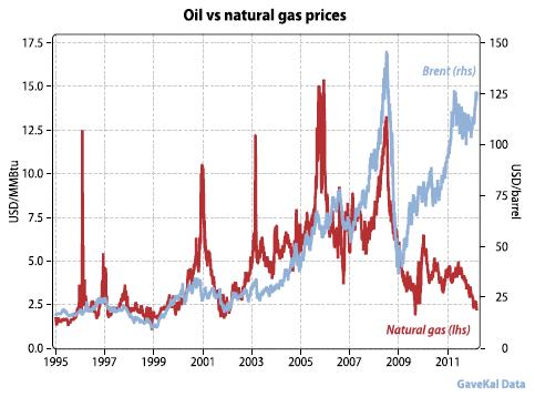La révolution du gaz de schiste: divergence des prix gaz/pétrole