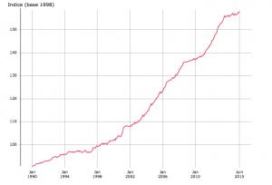 Evolution des prix de la viande à la consommation