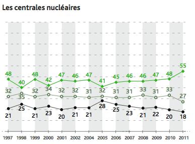 """""""Considére-vous que les risques pour les Français sont quasi nuls, faibles, moyens, élevés ou très élevés?"""""""