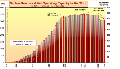 Réacteurs nucléaires et capacités opérationelles dans le monde (©Mycle Schneider)