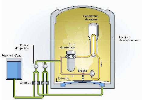 Système d'injection de sécurité dans une centrale nucléaire (IRSN).