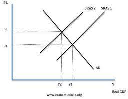 Level 7 - AS Economics Edexcel: Macroec… - Memrise