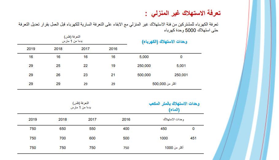 إنفوجرافيك البحرين تطبق تعرفة 2019 لاستهلاك الكهرباء