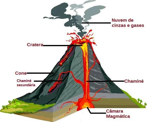 Os vulcões são formações geológicas que variam em tamanho e nível de atividade