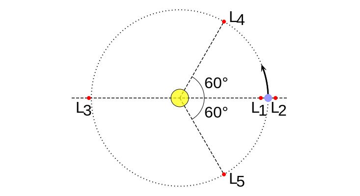 Lagrangian point schematic breaker