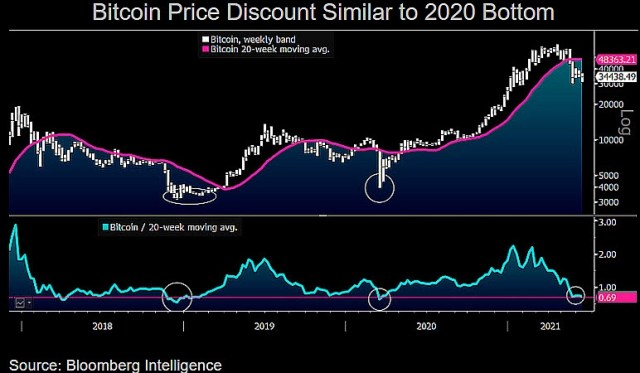 Commodity strategist Mike McGlone said the $40,000 Bitcoin target is