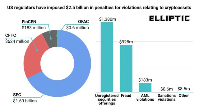 U.S. regulators fined crypto companies and individuals 2.5 billion U.S. dollars