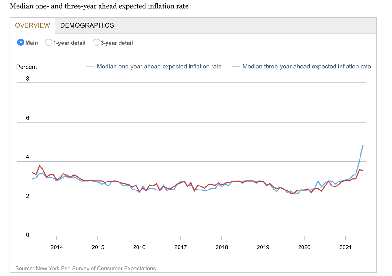 New York Fed Survey Shows Inflation Expectations Highest Ever Recorded