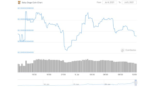 248% weekly earnings — Baby Doge Coin continues to rise while most of the crypto asset market plummets