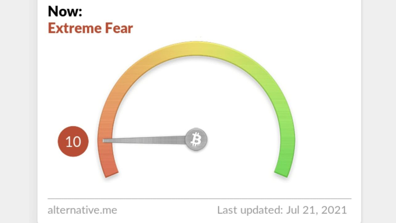 Crypto Fear and Greed Index Taps Low at 'Extreme Fear,' BTC Technicals Point to Uncertainty