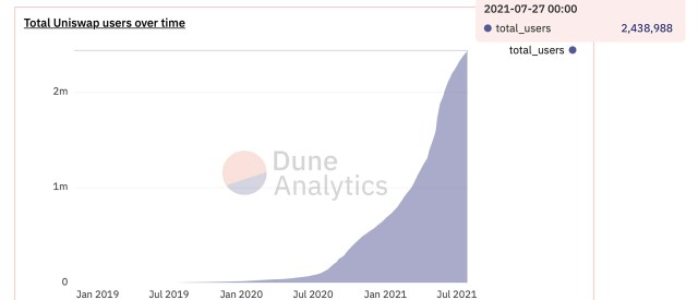Unique Addresses Tethered to Ethereum Defi Apps Climb Past 3 Million