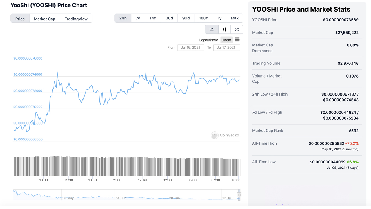 Dogecoin's Downward Slide: 2-Month Stats Show Meme-Based Crypto Is Down 76%