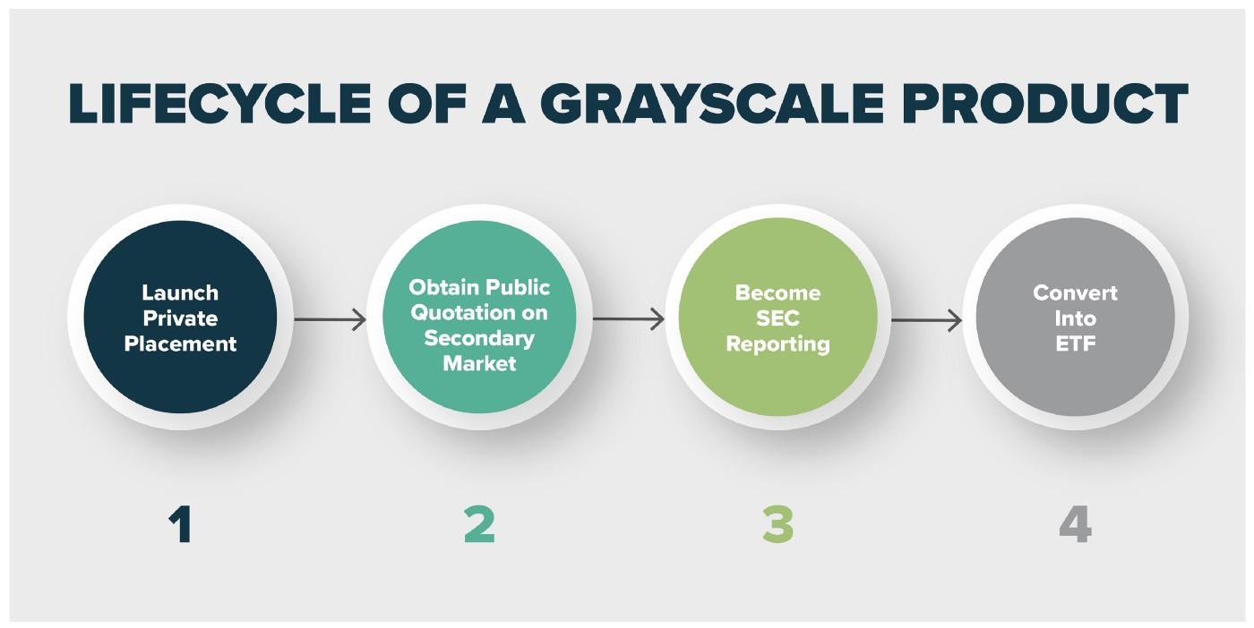 Los fideicomisos BCH, LTC y ETC de Grayscale ahora están cerca de ETF