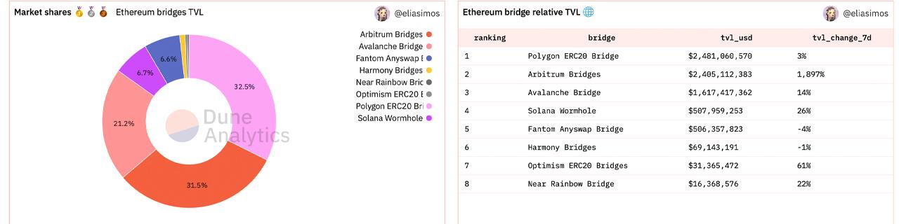 Study Shows Cross-Chain Bridge Technology Growth, Bridges to Ethereum Exceed $7 Billion