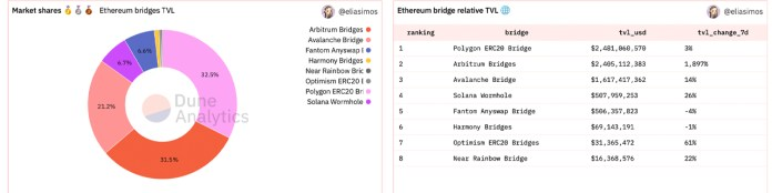 Study shows cross-chain bridge technology growth, bridges to Ethereum exceed $ 7 billion